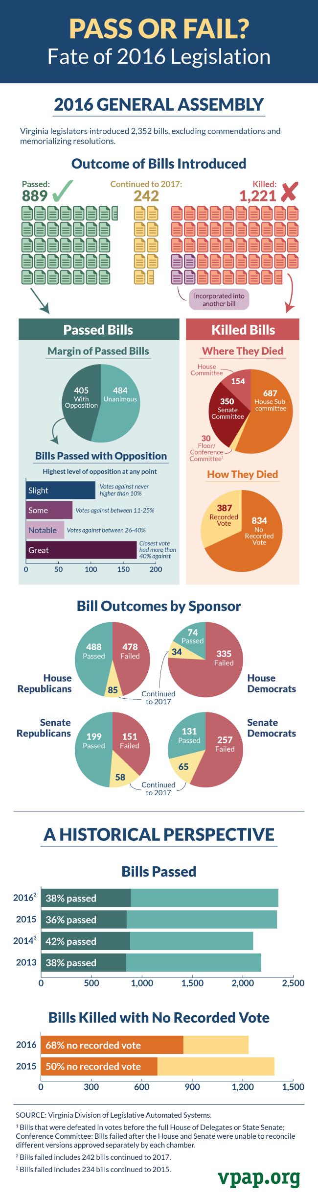 fate-of-2016-legislation